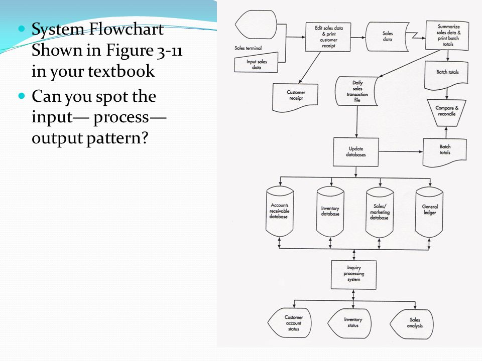 System Flowchart Shown in Figure 3-11 in your textbook Can you spot the input— process— output pattern?
