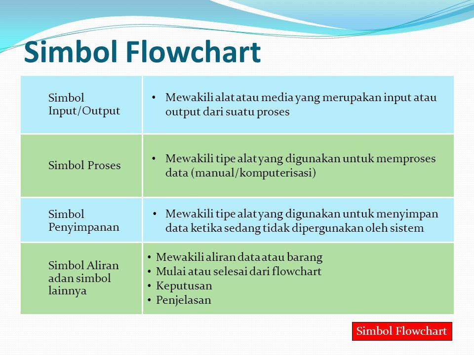 Simbol Flowchart Simbol Input/Output Mewakili alat atau media yang merupakan input atau output dari suatu proses Simbol Proses Mewakili tipe alat yang digunakan untuk memproses data (manual/komputerisasi) Simbol Penyimpanan Mewakili tipe alat yang digunakan untuk menyimpan data ketika sedang tidak dipergunakan oleh sistem Simbol Aliran adan simbol lainnya Mewakili aliran data atau barang Mulai atau selesai dari flowchart Keputusan Penjelasan Simbol Flowchart