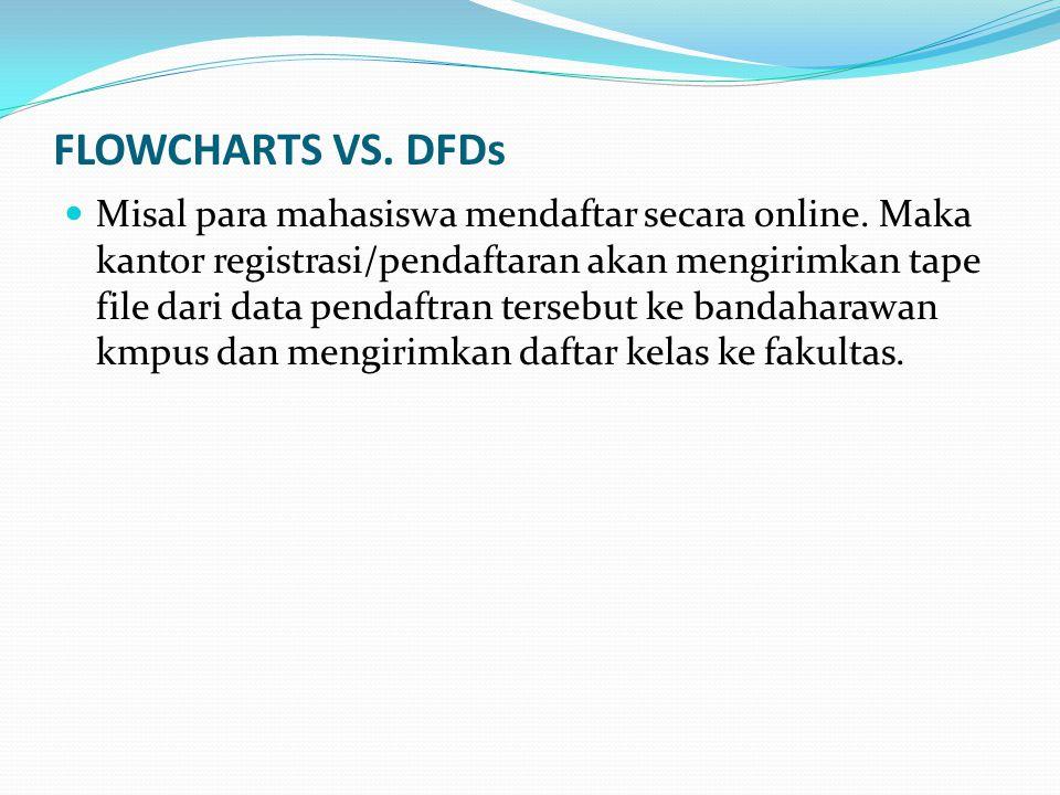 FLOWCHARTS VS.DFDs Misal para mahasiswa mendaftar secara online.