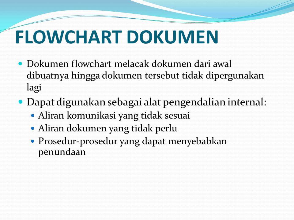 FLOWCHART DOKUMEN Dokumen flowchart melacak dokumen dari awal dibuatnya hingga dokumen tersebut tidak dipergunakan lagi Dapat digunakan sebagai alat pengendalian internal: Aliran komunikasi yang tidak sesuai Aliran dokumen yang tidak perlu Prosedur-prosedur yang dapat menyebabkan penundaan