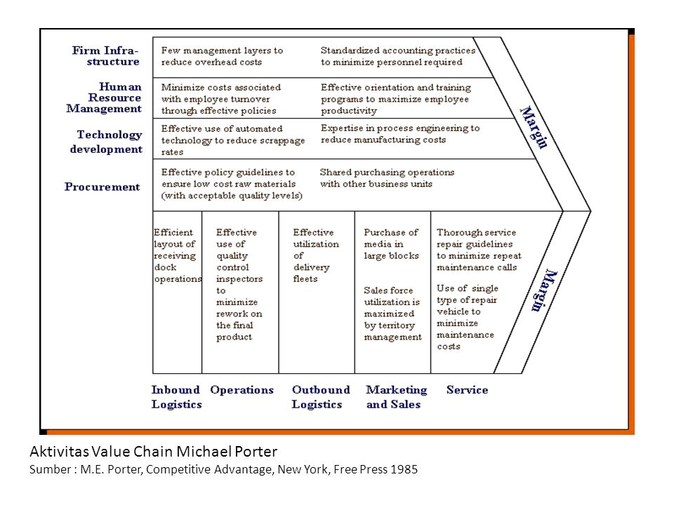 Michael Porter's Generic Strategy Theory Sumber : M.E.