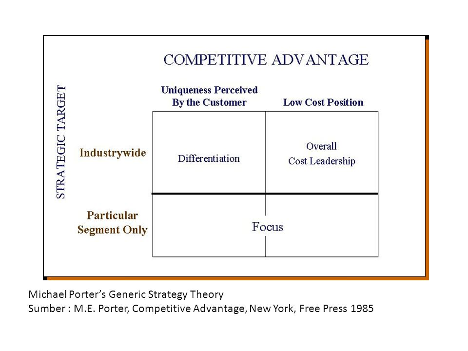 Michael Porter's Generic Strategy Theory Sumber : M.E. Porter, Competitive Advantage, New York, Free Press 1985