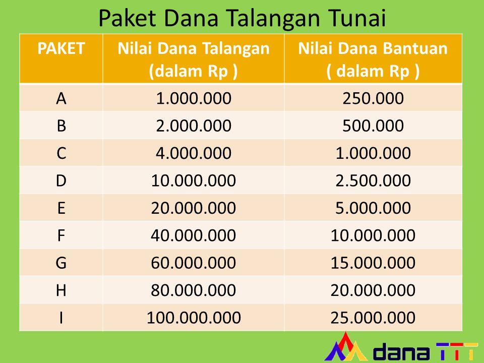 Paket Dana Talangan Tunai PAKETNilai Dana Talangan (dalam Rp ) Nilai Dana Bantuan ( dalam Rp ) A1.000.000250.000 B2.000.000500.000 C4.000.0001.000.000