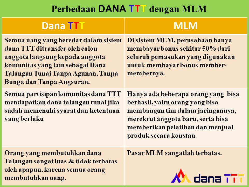 Dana TTTMLM Semua uang yang beredar dalam sistem dana TTT ditransfer oleh calon anggota langsung kepada anggota komunitas yang lain sebagai Dana Talan