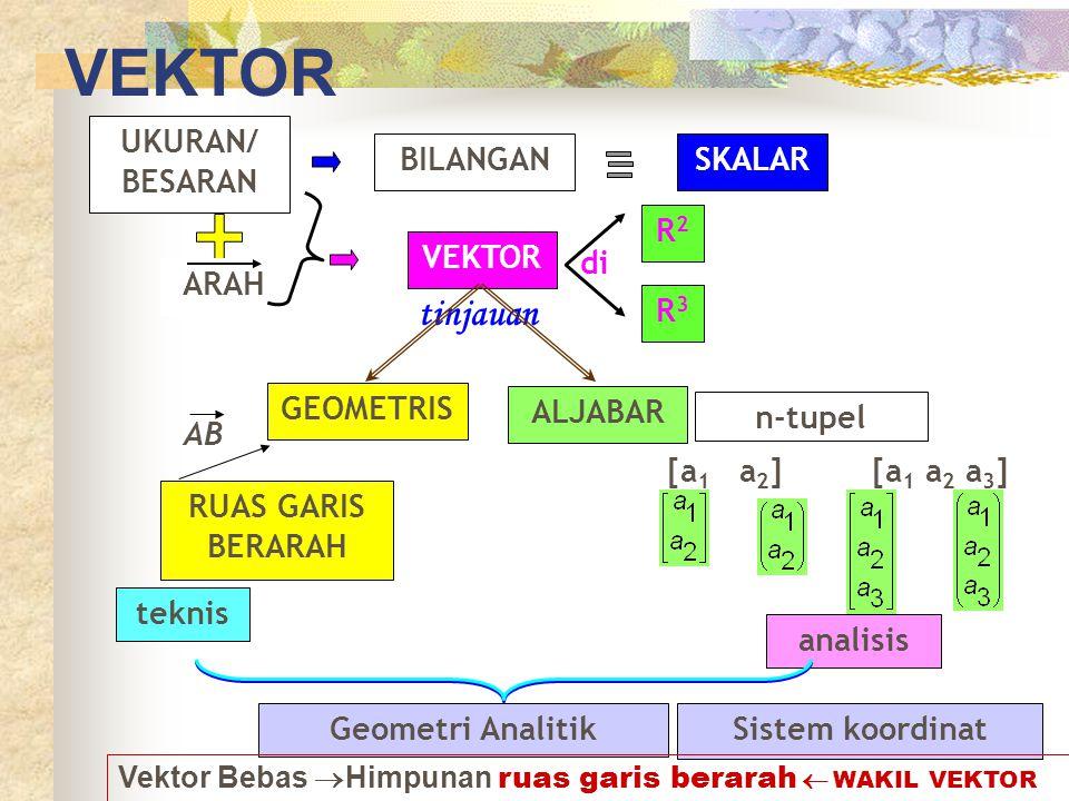 VEKTOR UKURAN/ BESARAN BILANGANSKALAR ARAH VEKTOR di R2R2 R3R3 tinjauan GEOMETRIS ALJABAR RUAS GARIS BERARAH AB teknis n-tupel [a 1 a 2 ] [a 1 a 2 a 3 ] analisis Geometri AnalitikSistem koordinat Vektor Bebas  Himpunan ruas garis berarah  WAKIL VEKTOR