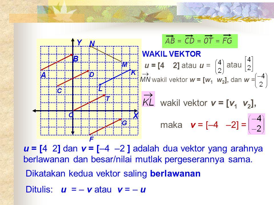 O A B C D T F G X Y L K M N AB = CD = 0T = FG WAKIL VEKTOR u = [4 2] atauu =u = atau wakil vektor w = [w 1 w 2 ], dan w = wakil vektor v = [v 1 v 2 ], maka v = [–4 –2] = u = [4 2] dan v = [–4 –2 ] adalah dua vektor yang arahnya berlawanan dan besar/nilai mutlak pergeserannya sama.