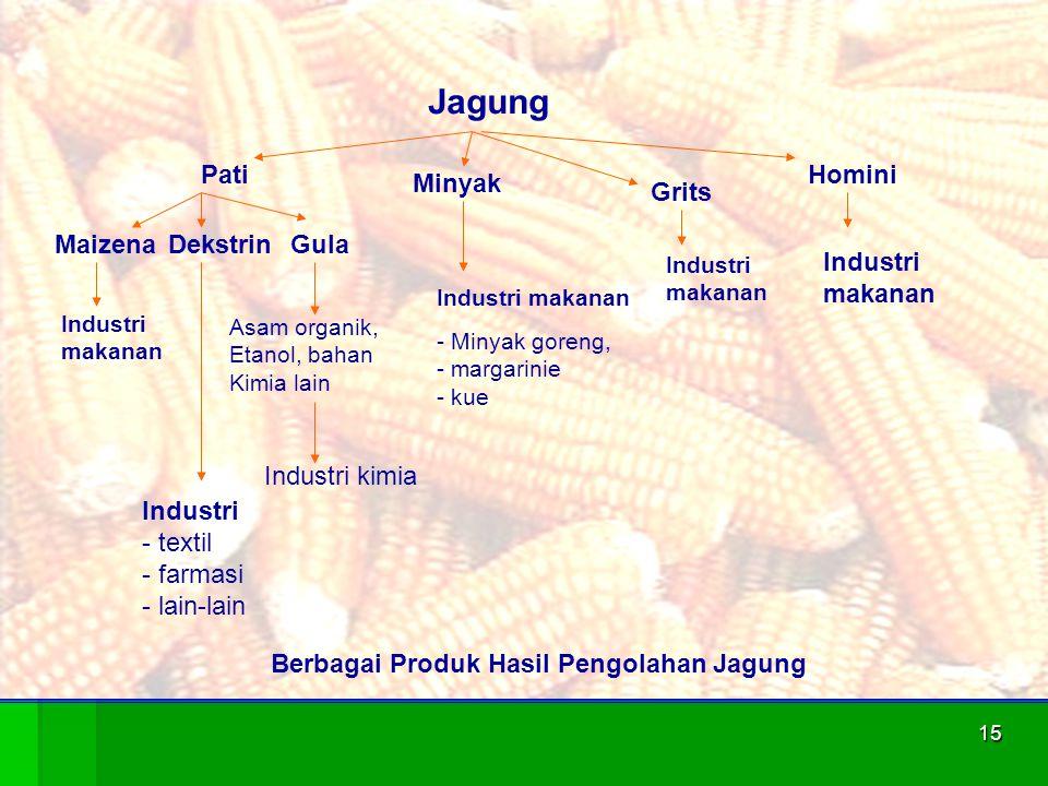 15 Jagung Pati Minyak Grits Homini MaizenaDekstrinGula Industri makanan Industri - textil - farmasi - lain-lain Asam organik, Etanol, bahan Kimia lain