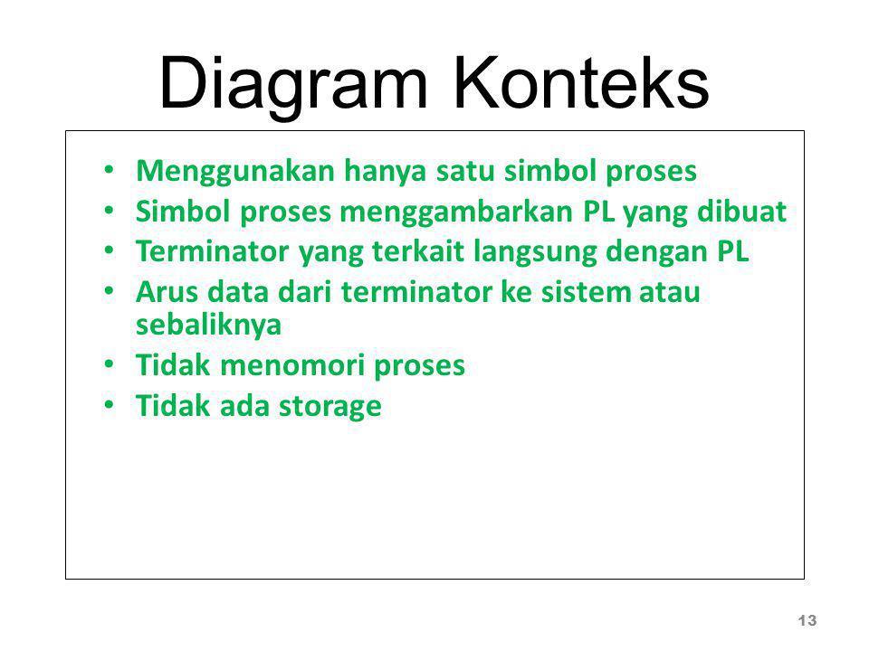 Diagram Konteks Menggunakan hanya satu simbol proses Simbol proses menggambarkan PL yang dibuat Terminator yang terkait langsung dengan PL Arus data d