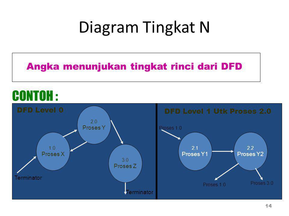Diagram Tingkat N 14 Angka menunjukan tingkat rinci dari DFD CONTOH : DFD Level 0 1.0 Proses X 2.0 Proses Y 2.2 Proses Y2 2.1 Proses Y1 3.0 Proses Z DFD Level 1 Utk Proses 2.0 Proses 1.0 Proses 3.0 Terminator