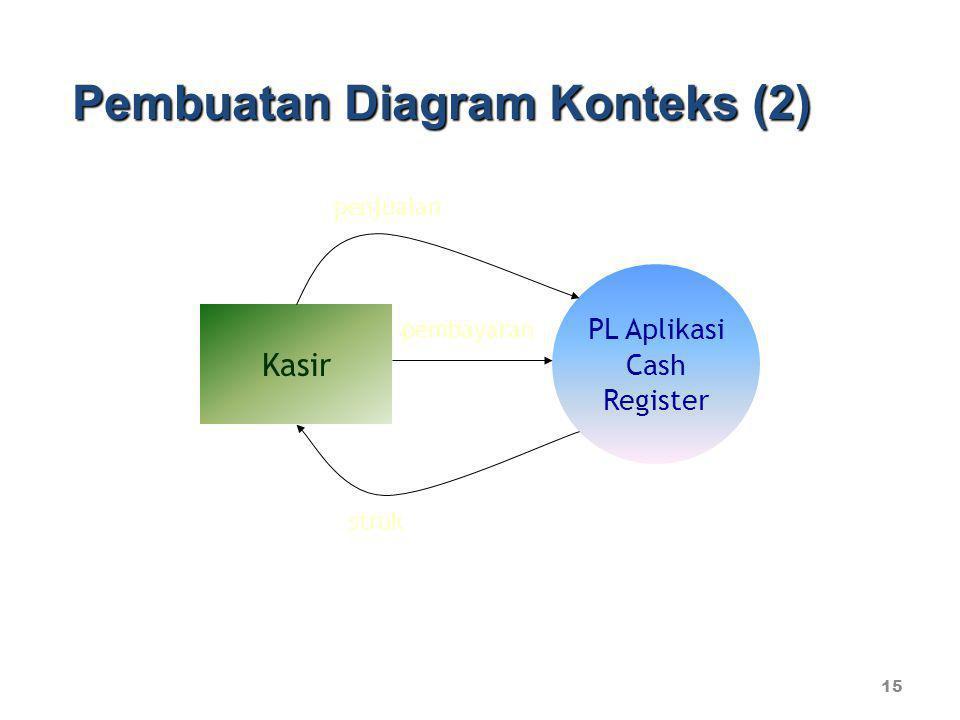 15 Pembuatan Diagram Konteks (2) PL Aplikasi Cash Register Kasir penjualan pembayaran struk