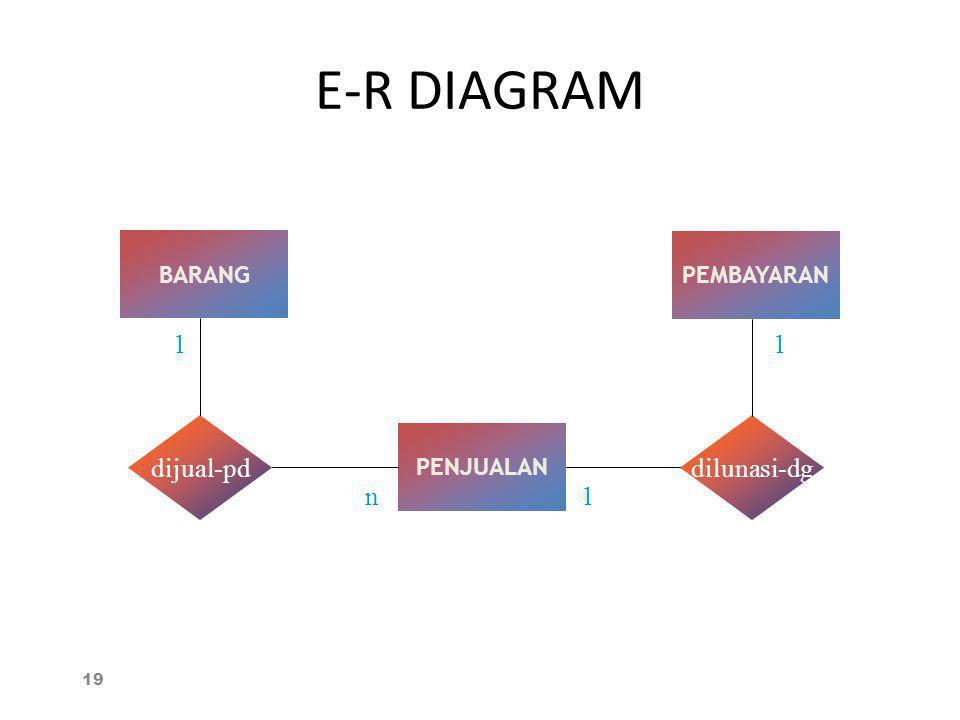 E-R DIAGRAM 19 BARANG PENJUALAN PEMBAYARAN dijual-pddilunasi-dg 1 n1 1