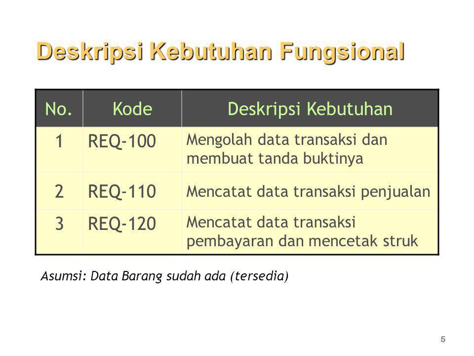No.KodeDeskripsi Kebutuhan 1REQ-100 Mengolah data transaksi dan membuat tanda buktinya 2REQ-110 Mencatat data transaksi penjualan 3REQ-120 Mencatat data transaksi pembayaran dan mencetak struk 5 Deskripsi Kebutuhan Fungsional Asumsi: Data Barang sudah ada (tersedia)