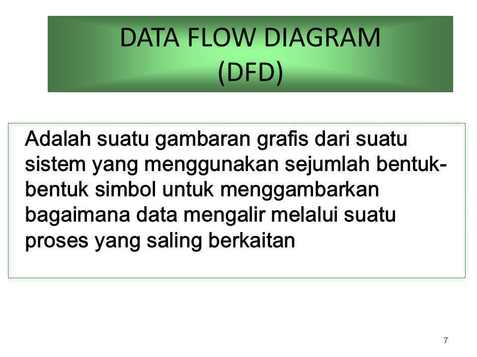 DATA FLOW DIAGRAM (DFD) 7 Adalah suatu gambaran grafis dari suatu sistem yang menggunakan sejumlah bentuk- bentuk simbol untuk menggambarkan bagaimana data mengalir melalui suatu proses yang saling berkaitan