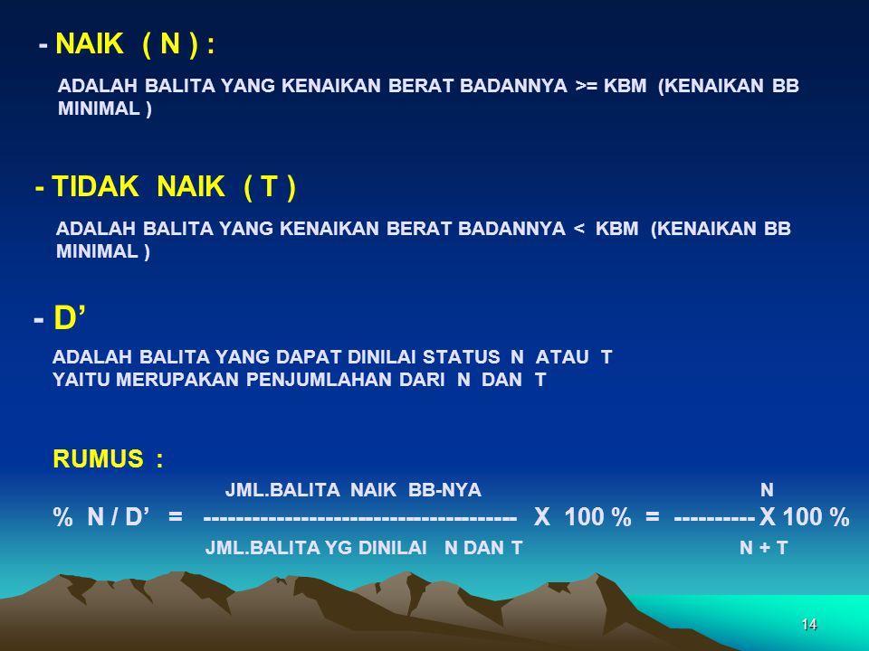 14 ADALAH BALITA YANG KENAIKAN BERAT BADANNYA >= KBM (KENAIKAN BB MINIMAL ) - NAIK ( N ) : - TIDAK NAIK ( T ) RUMUS : JML.BALITA NAIK BB-NYA N % N / D