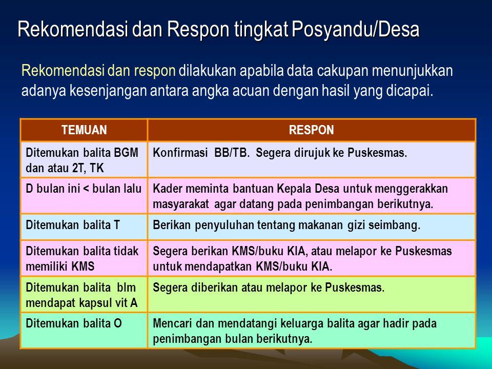Rekomendasi dan Respon tingkat Posyandu/Desa TEMUANRESPON Ditemukan balita BGM dan atau 2T, TK Konfirmasi BB/TB. Segera dirujuk ke Puskesmas. D bulan