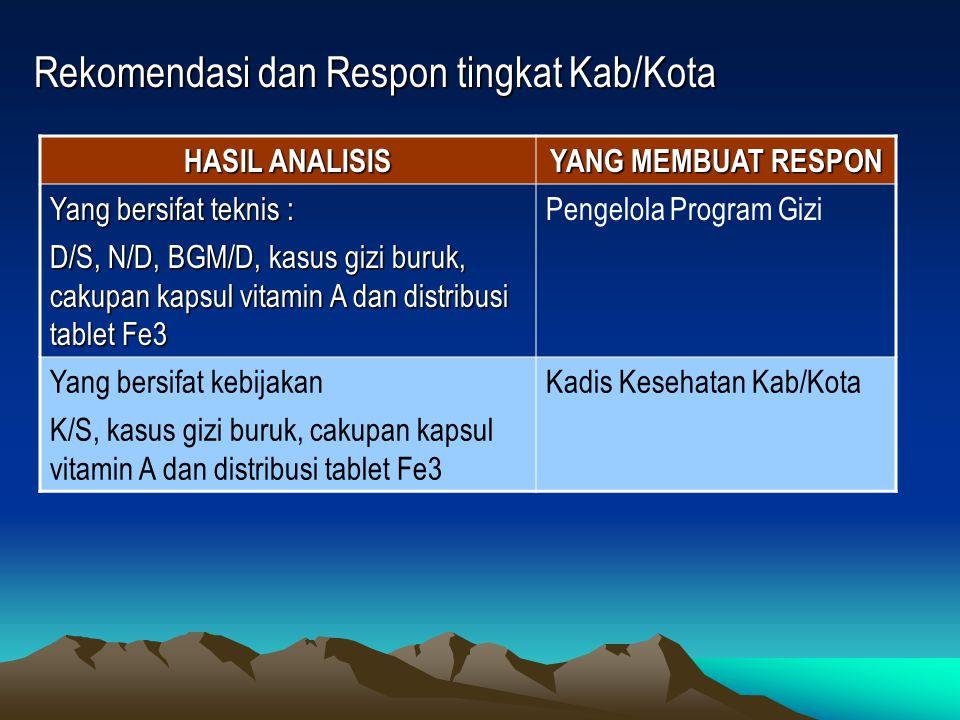 Rekomendasi dan Respon tingkat Kab/Kota HASIL ANALISIS YANG MEMBUAT RESPON Yang bersifat teknis : Pengelola Program Gizi D/S, N/D, BGM/D, kasus gizi b