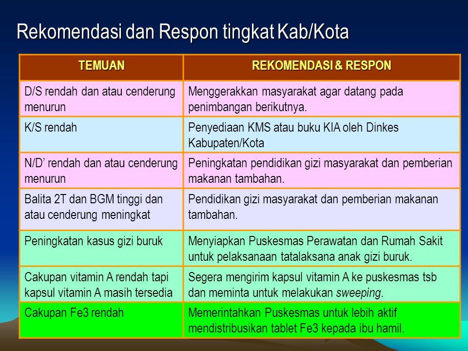 Rekomendasi dan Respon tingkat Kab/Kota TEMUAN REKOMENDASI & RESPON D/S rendah dan atau cenderung menurun Menggerakkan masyarakat agar datang pada pen