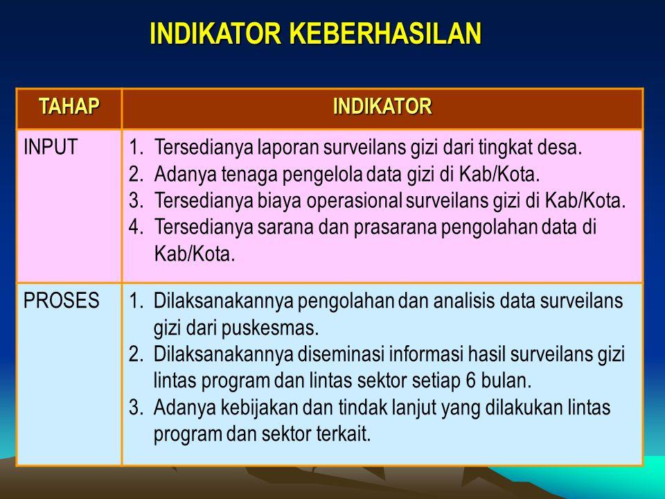 INDIKATOR KEBERHASILAN TAHAPINDIKATOR INPUT1.Tersedianya laporan surveilans gizi dari tingkat desa. 2.Adanya tenaga pengelola data gizi di Kab/Kota. 3