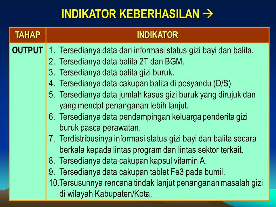INDIKATOR KEBERHASILAN  TAHAPINDIKATOR OUTPUT 1.Tersedianya data dan informasi status gizi bayi dan balita. 2.Tersedianya data balita 2T dan BGM. 3.T