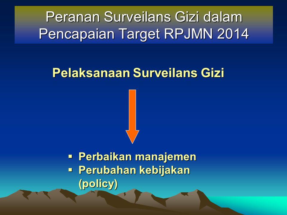 Peranan Surveilans Gizi dalam Pencapaian Target RPJMN 2014 Pelaksanaan Surveilans Gizi  Perbaikan manajemen  Perubahan kebijakan (policy)