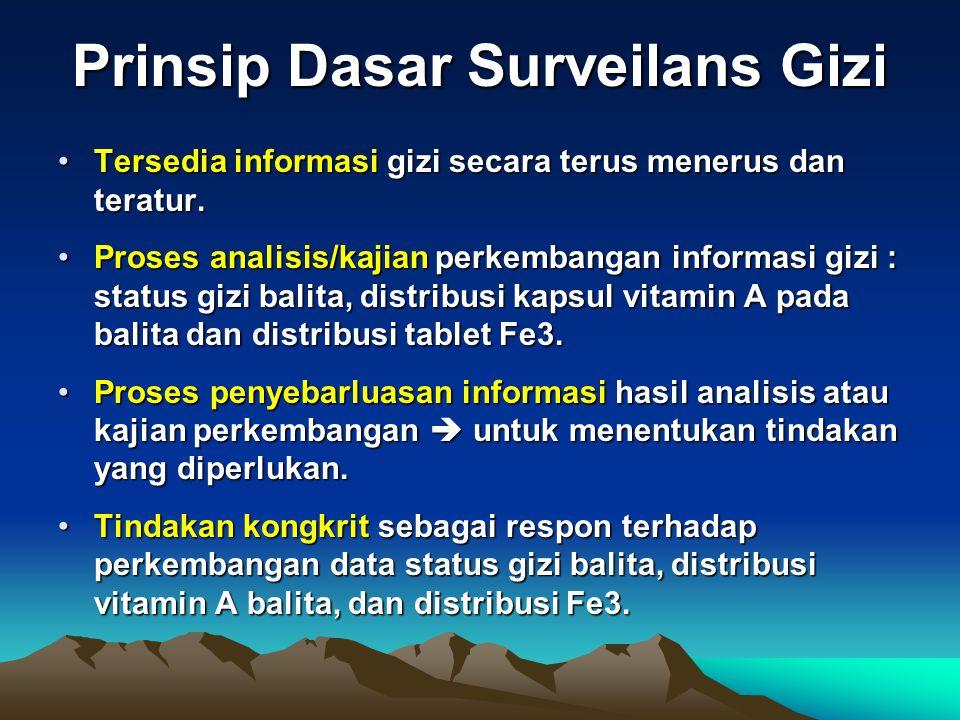 Prinsip Dasar Surveilans Gizi Tersedia informasi gizi secara terus menerus dan teratur.Tersedia informasi gizi secara terus menerus dan teratur. Prose
