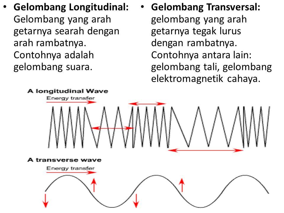 Gelombang Transversal: gelombang yang arah getarnya tegak lurus dengan rambatnya.