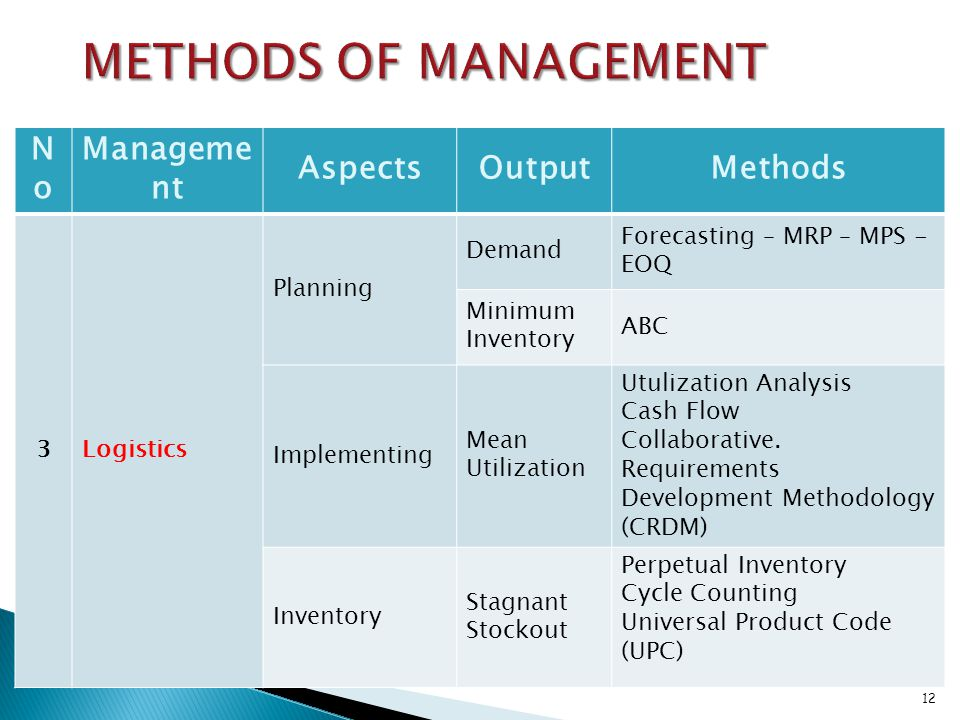 NoNo Manageme nt AspectsOutputMethods 3Logistics Planning Demand Forecasting – MRP – MPS - EOQ Minimum Inventory ABC Implementing Mean Utilization Utu