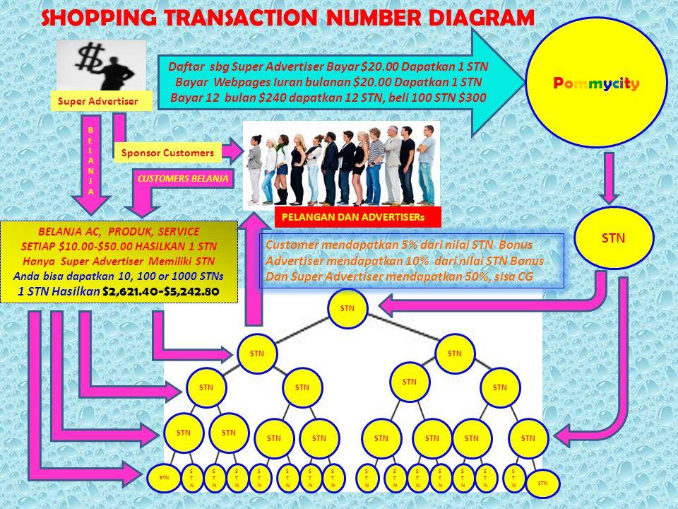 SHOPPING TRANSACTION NUMBER DIAGRAM Daftar sbg Super Advertiser Bayar $20.00 Dapatkan 1 STN Bayar Webpages Iuran bulanan $20.00 Dapatkan 1 STN Bayar 1