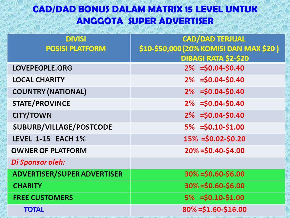 CAD/DAD BONUS DALAM MATRIX 15 LEVEL UNTUK ANGGOTA SUPER ADVERTISER DIVISI POSISI PLATFORM CAD/DAD TERJUAL $10-$50,000 (20% KOMISI DAN MAX $20 ) DIBAGI