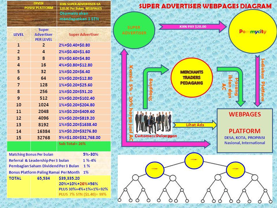 DIVISI POSISI PLATFORM JOIN SUPER ADVERTISER-SA $20.00 Per Bulan WEBPAGES Otomatis akan mendapatkan 1 STN LEVEL Super Advertiser PER LEVEL Super Adver