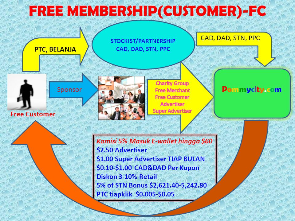 FREE MEMBERSHIP(CUSTOMER)-FC Sponsor Free Customer Pommycity.comPommycity.com Komisi 5% Masuk E-wallet hingga $60 $2.50 Advertiser $1.00 Super Adverti