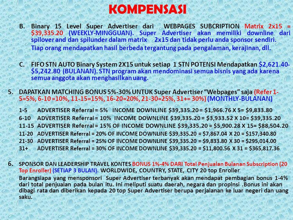 KOMPENSASI B.Binary 15 Level Super Advertiser dari WEBPAGES SUBCRIPTION Matrix 2x15 = $39,335.20 (WEEKLY-MINGGUAN). Super Advertiser akan memiliki dow