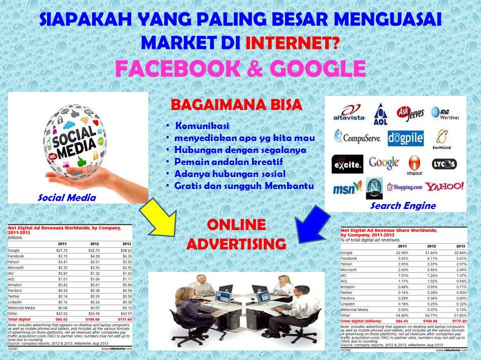 SIAPAKAH YANG PALING BESAR MENGUASAI MARKET DI INTERNET? FACEBOOK & GOOGLE ONLINE ADVERTISING BAGAIMANA BISA Search Engine Social Media Komunikasi men