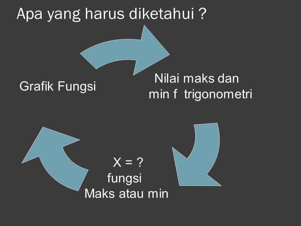 PRASYARAT Yang perlu diingat pada Grafik y= f(x)=Sin x  Merupakan fungsi periodik dgn periode dasar sebesar  Nilai maksimum y adalah 1  Nilai minim