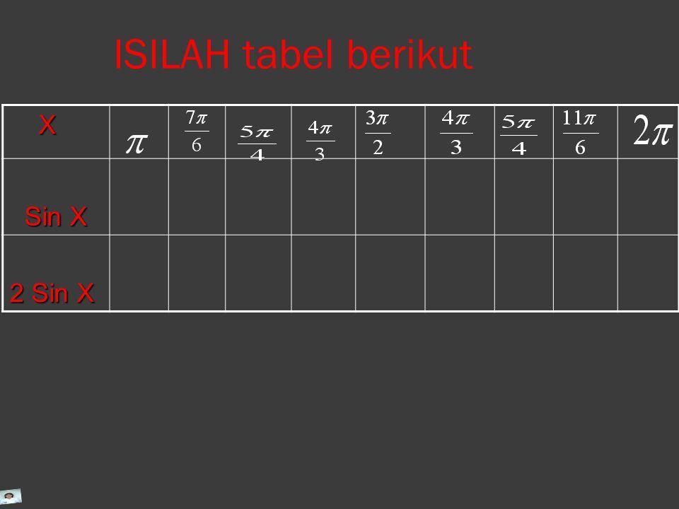 ISILAH tabel berikut X Sin X Sin X 2 Sin X