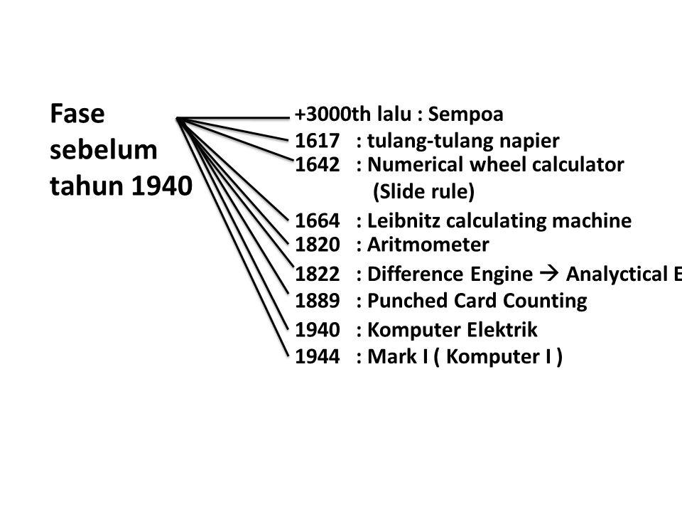 Fase sebelum tahun 1940 +3000th lalu : Sempoa 1617 : tulang-tulang napier 1642 : Numerical wheel calculator (Slide rule) 1664 : Leibnitz calculating machine 1889 : Punched Card Counting 1944 : Mark I ( Komputer I ) 1820 : Aritmometer 1822 : Difference Engine  Analyctical Engine 1940 : Komputer Elektrik