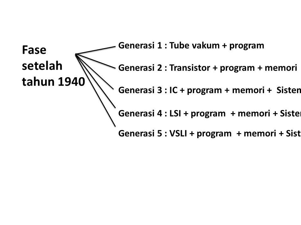 Fase setelah tahun 1940 Generasi 1 : Tube vakum + program Generasi 2 : Transistor + program + memori Generasi 3 : IC + program + memori + Sistem operasi Generasi 4 : LSI + program + memori + Sistem operasi Generasi 5 : VSLI + program + memori + Sistem operasi