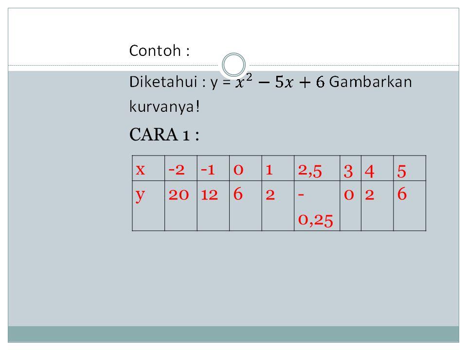 CARA 1 : x-2012,5345 y201262- 0,25 026