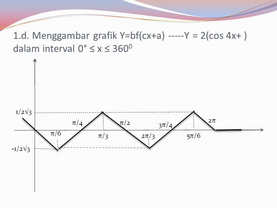 1.c. Menggambar grafik Y=f(cx+a) -----Y = (cos 4x+π/2 ) dalam interval 0° ≤ x ≤ 360° 2π/3 √3 -√3 π/2 π/4 π/3π/6 3π/4 5π/6 2π π y x