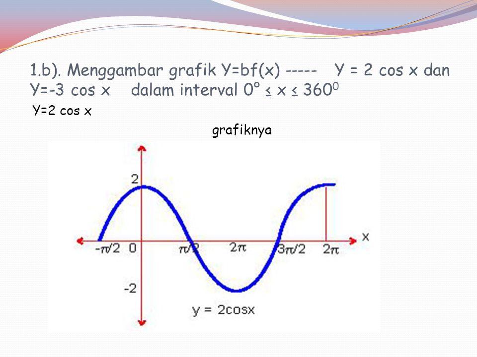 1.a). Menggambar grafik Y=f(x) -----Y = cos x dalam interval 0° ≤ x ≤ 360° Grafiknya