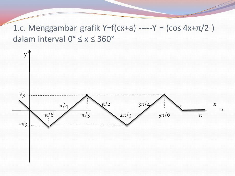 y.-3 1,5 π/6π/32π/35π/6 2π x π/4π/23π/4π 1,5.-3 y=-3 cos x Grafiknya