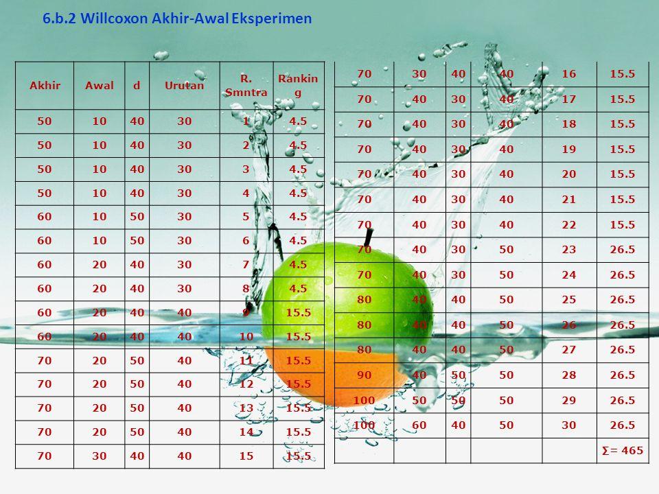 6.b Uji Willcoxon 6.b.1 Willcoxon Akhir-awal Kontrol