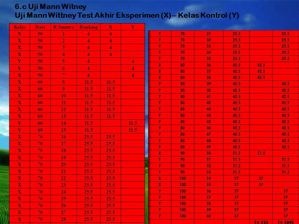 6.b.2 Willcoxon Akhir-Awal Eksperimen AkhirAwaldUrutan R. Smntra Rankin g 5010403014.5 5010403024.5 5010403034.5 5010403044.5 6010503054.5 6010503064.