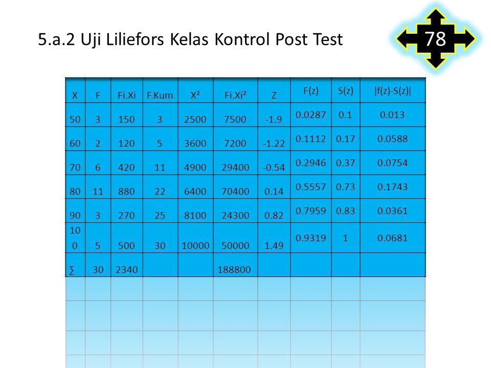 Uji Normalitas A. Uji liliefors 5.a.1 Uji Liliefors Pre Test Kelas Kontrol xFFi.Xifkum Fi. ZF (z)S (z) | F (z)- S (z)| 10 20 30 40 50 60 4 6 7 10 2 1