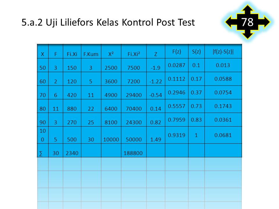 5.a.2 Uji Liliefors Kelas Kontrol Post Test 78