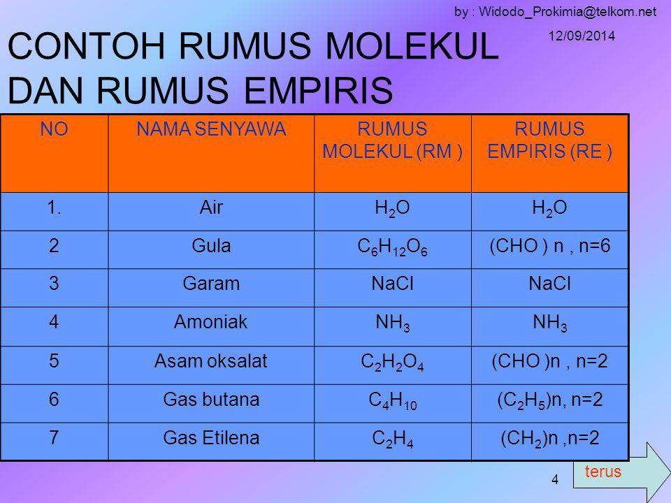 terus 12/09/2014 by : Widodo_Prokimia@telkom.net 3 A.RUMUS KIMIA Adalah rumus yang menyatakan jumlah dan jenis unsur/atom penyusun suatu senyawa 1.Rumus molekul (RM) Adalah rumus kimia yang menyatakan jumlah sesungguhnya atom/unsur penyusun suatu senyawa 2.