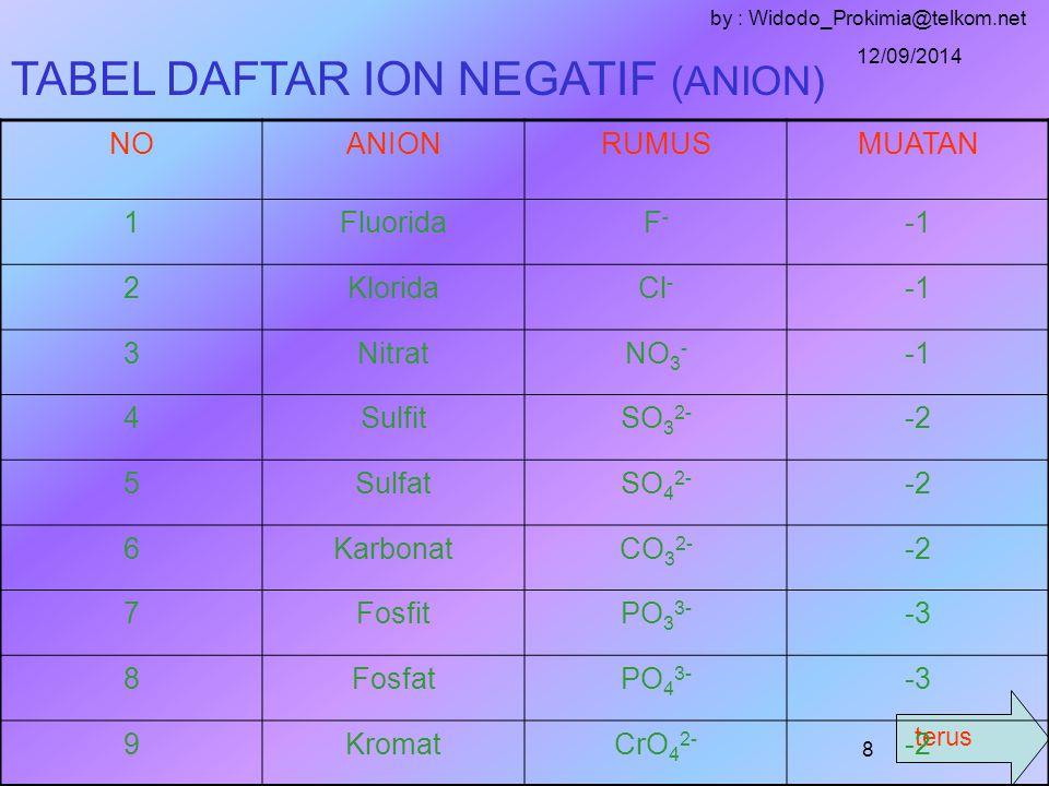 terus 12/09/2014 by : Widodo_Prokimia@telkom.net 7 TABEL DAFTAR ION POSITIF (KATION ) NOKATIONRUMUSMUATAN 1.AsamH+H+ +1 2AmoniumNH 4+ +1 3NatriumNa + +1 4KasiumCa 2+ +2 5BariumBa 2+ +2 6Besi (II)Fe 2+ +2 7Besi (III)Fe 3+ +3 8AluminiumAl 3+ +3 9Nikel(III)Ni 3+ +3