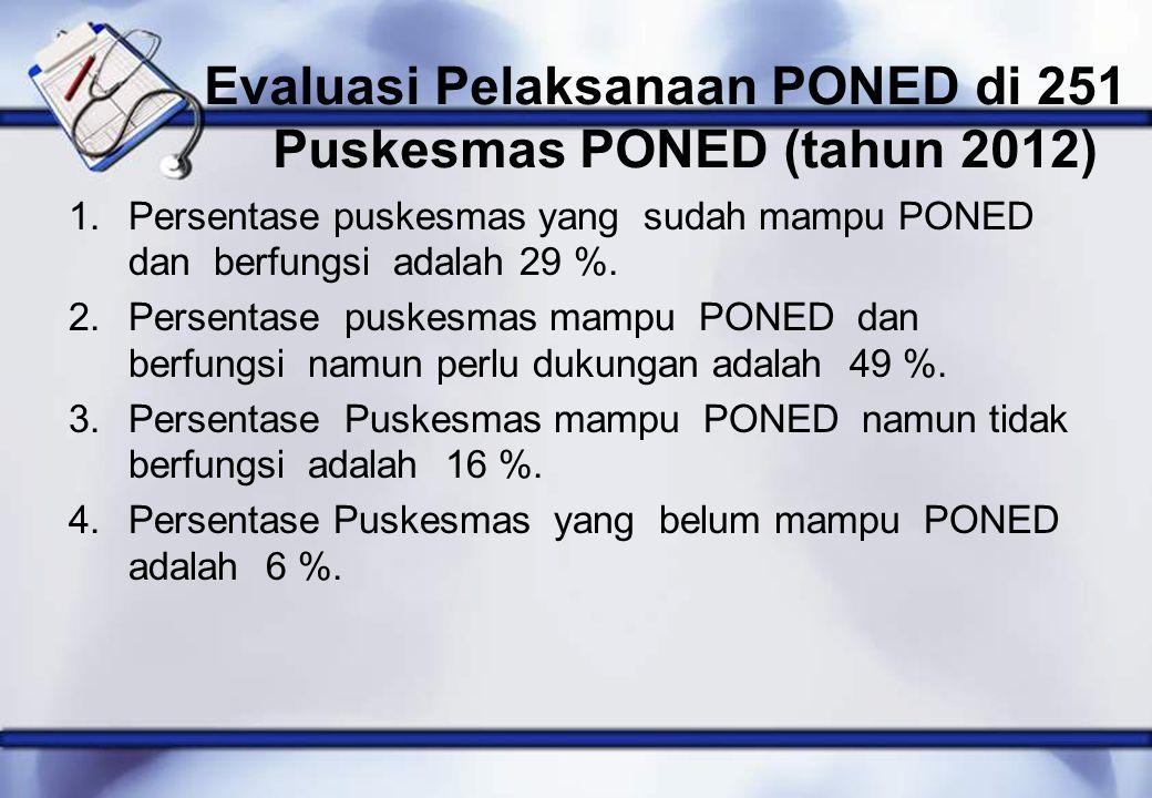 Evaluasi Pelaksanaan PONED di 251 Puskesmas PONED (tahun 2012) 1.Persentase puskesmas yang sudah mampu PONED dan berfungsi adalah 29 %. 2.Persentase p