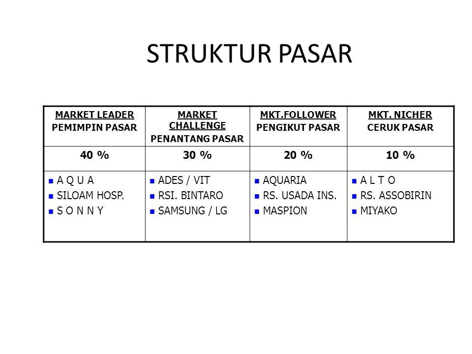 STRUKTUR PASAR MARKET LEADER PEMIMPIN PASAR MARKET CHALLENGE PENANTANG PASAR MKT.FOLLOWER PENGIKUT PASAR MKT.