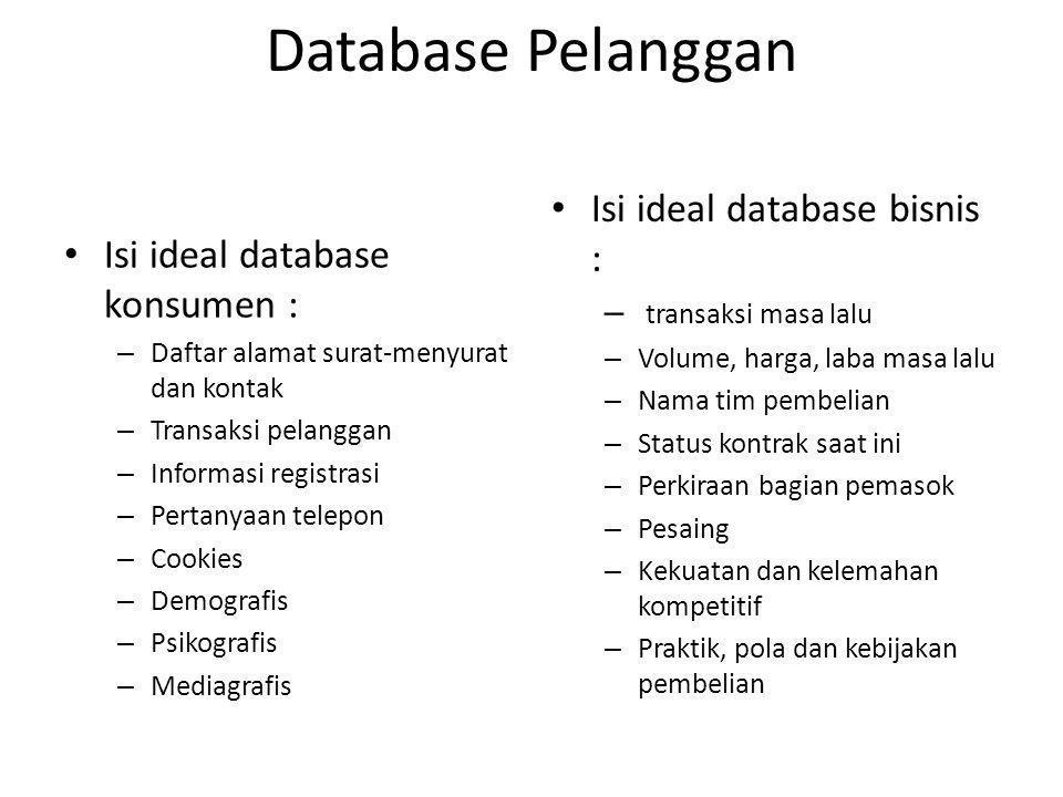 Database Pelanggan Isi ideal database konsumen : – Daftar alamat surat-menyurat dan kontak – Transaksi pelanggan – Informasi registrasi – Pertanyaan t